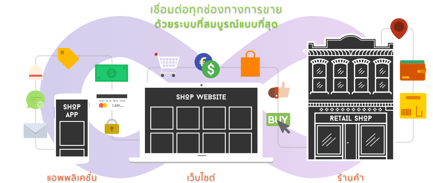 Mcommerce Platform Solution